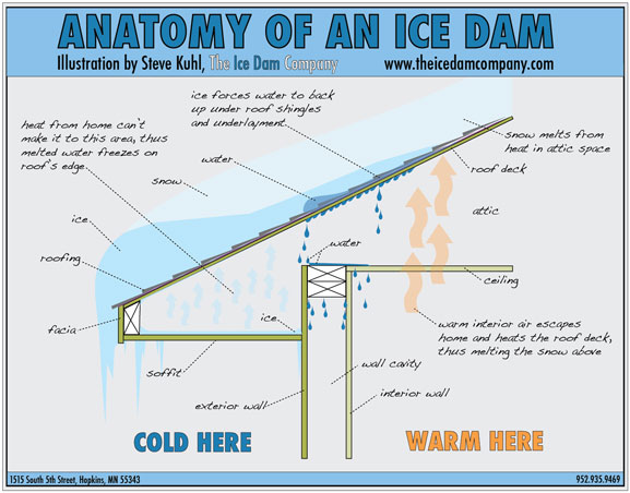 when the water reaches the cold edges of the roof outside your interior warm walls above your soffit it re freezes causing the ice dam - Roof Slope