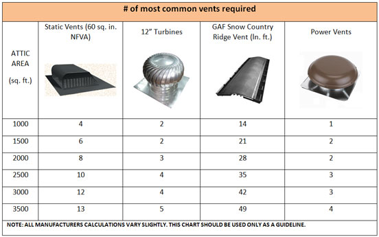 Best Type Of Roof Ventilation : Ventilation dayus roofing