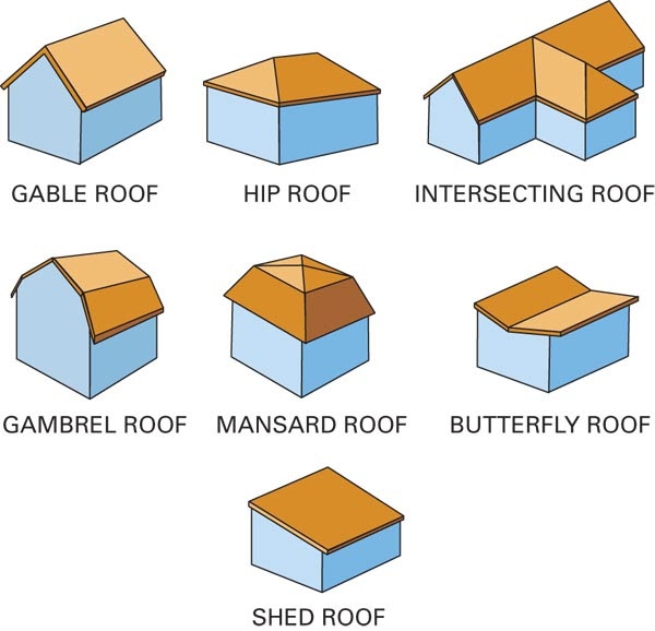 Roof design types dayus roofing for Names of roofing materials